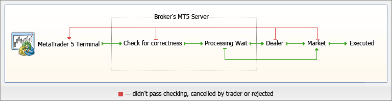 Order of trade operations in the MetaTrader 5 Trading Platform