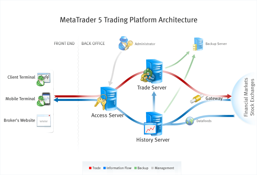 Architecture of the MetaTrader 5 trading platform