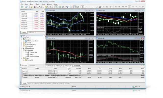 The MetaTrader 5 Trading Platform: Analytics, trading and development of trading robots