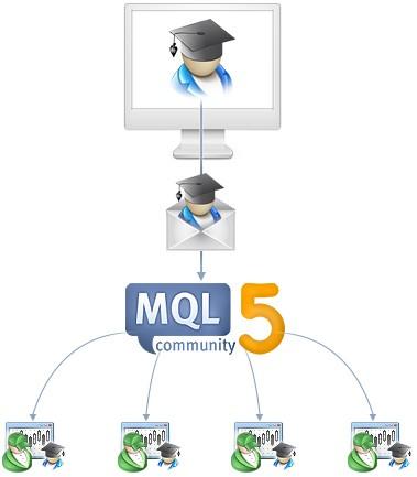 Delivery of an Expert Advisor in MetaTrader 5 via MQL5 Market
