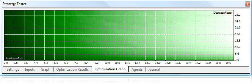 The results of testing represented in the 2D mode in the Strategy Tester