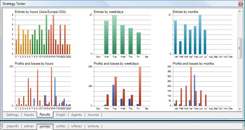 Тестер стратегий на форекс какие лучшие индикаторы форекс