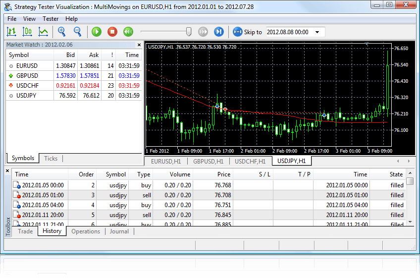Visual testing of Expert Advisors in MetaTrader 5