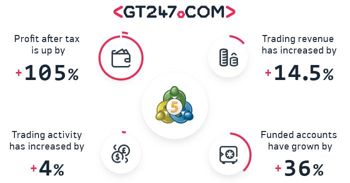GT247.com推出MetaTrader 5后,利润增长105%