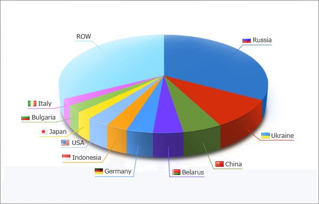 Distribution of ATC 2011 Participants According to their Countries