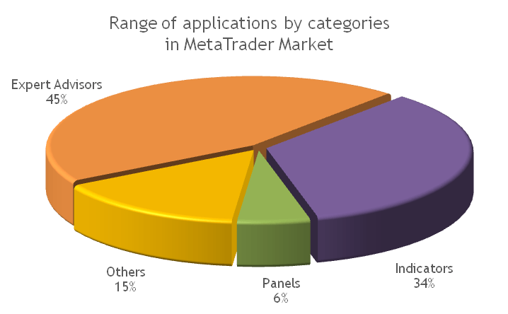 MetaTrader Market: Range of Applications for MetaTrader 4/5