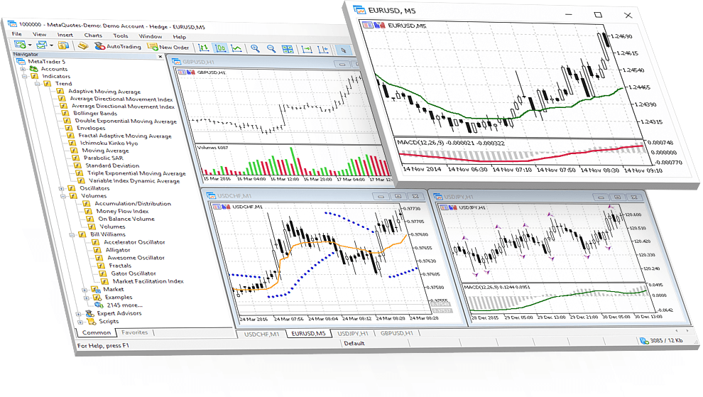 MetaTrader 5 allows applying technical indicators directly on charts