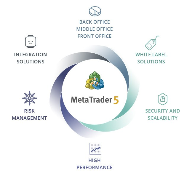 MetaTrader 5 provides a universal solution for creating new brokerage companies and entering new financial markets