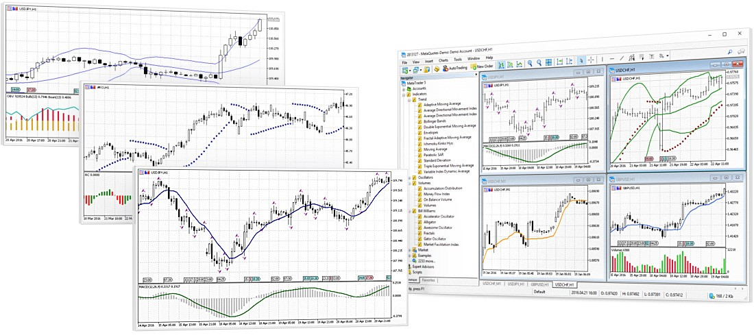 Technical indicators in MetaTrader 5