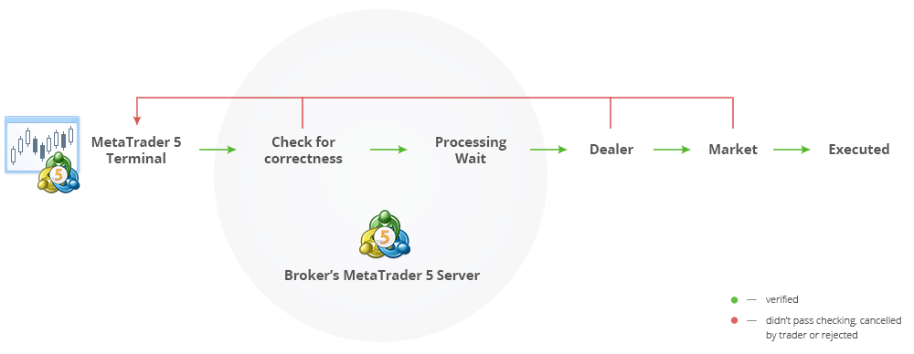 Order of trading operations in MetaTrader 5