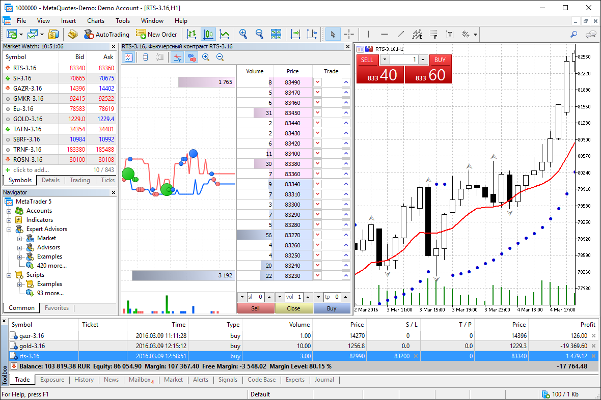 MetaTrader 5 also supports the advanced Market Depth and the netting system, which is adopted on exchange markets