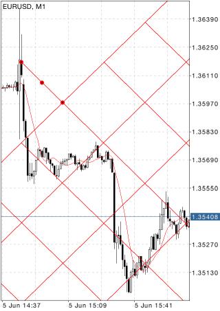 Gann grid trading forex