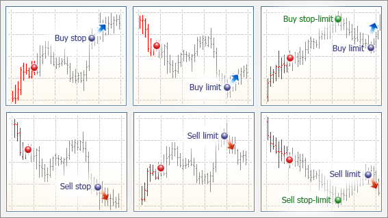 Buy stop sell stop forex strategy