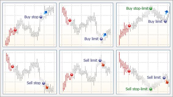 Типы ордеров на форекс купить и продать историческая корреляция валютных пар форекс