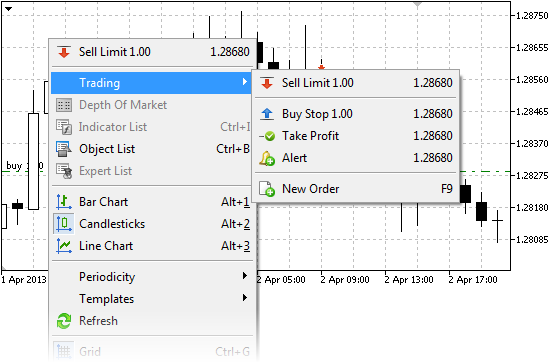 To quickly set the Stop Loss and Take Profit, open the context menu on the required price level