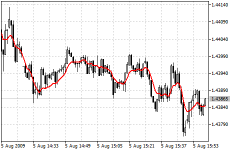Double Exponential Moving Average(2重指数移動平均)