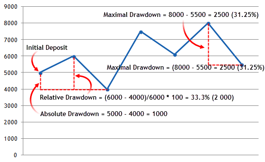 Drawdown Calculation Example