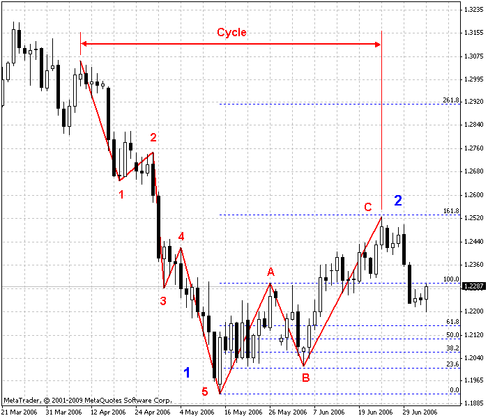 Elliott Wave Analysis Trading In Temporary Wave 4 Metatrader