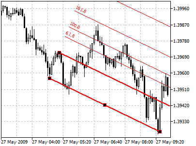 Options trading standard deviation channel ally.com