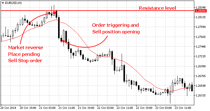 "Stop orders are set in anticipation of a ""breakthrough"" - the price reaches a certain level and moves on in the same direction"
