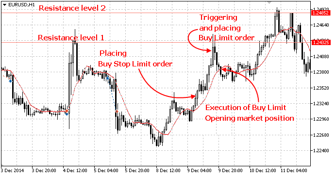 Stop Limit orders are a combination of stop and limit orders