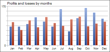 Profits and losses by months