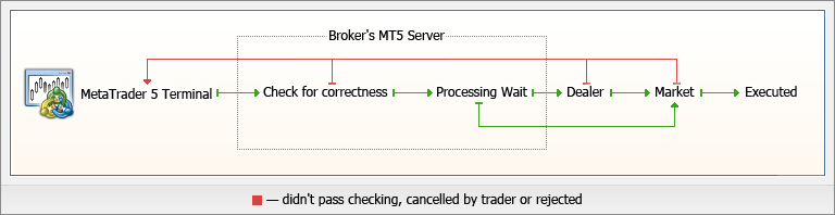 Scheme of trade operations: from order creation to execution by broker