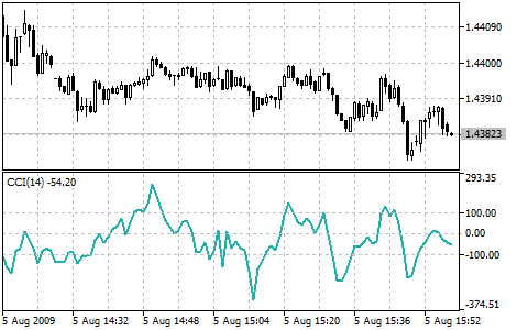 Форекс индикатор commodity channel index стратегии на форексе результаты
