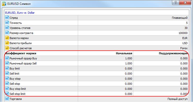 Как рассчитать маржу на форекс калькулятор курс рубля к фунту стерлингов форекс